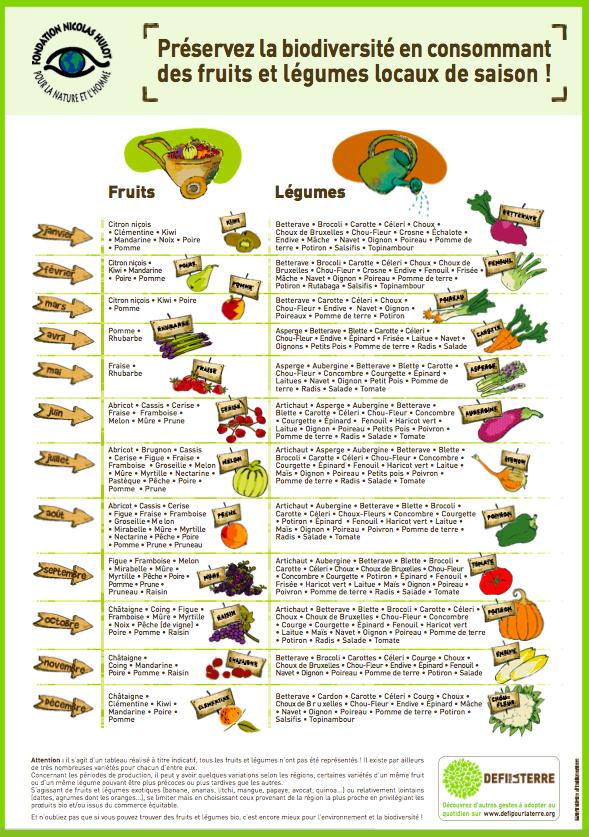 Télécharger le poster fruits et légumes de saison fnh (pdf)